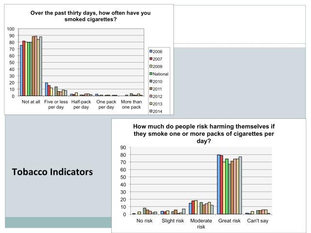 Tobacco Indicators